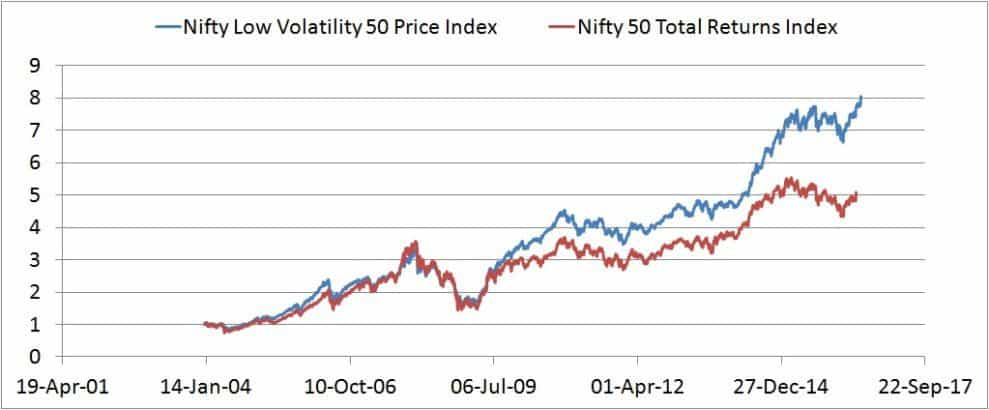 NIfty-low-volatility-50-index