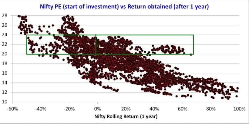 Nifty-PE-bond-yield-1