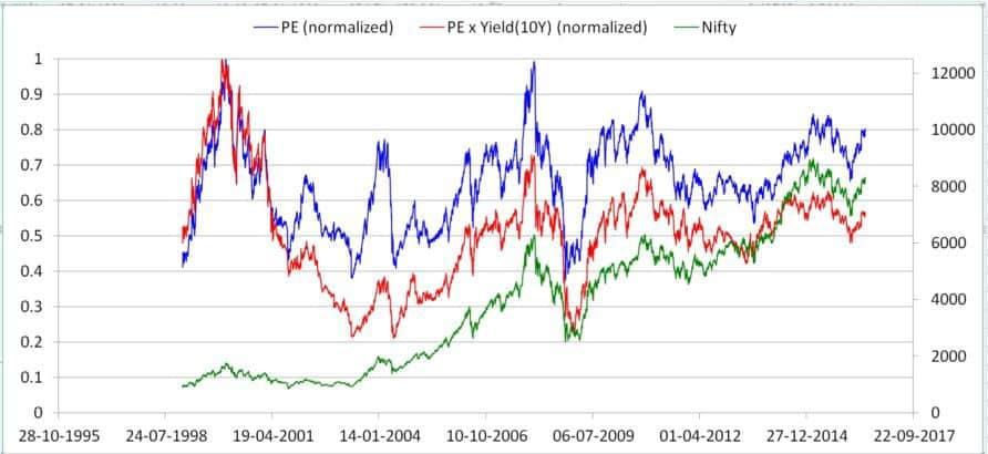 Nifty-PE-bond-yield-11