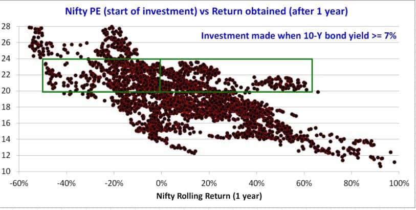 Nifty-PE-bond-yield-2