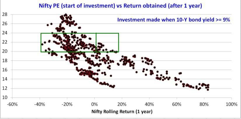 Nifty-PE-bond-yield-4