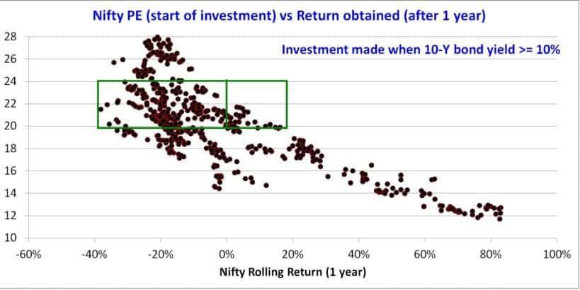 Nifty-PE-bond-yield-5