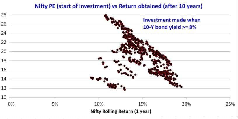 Nifty-PE-bond-yield-8