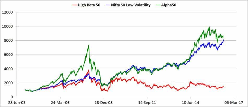 Nifty-high-beta-vs-nifty-high-alpha