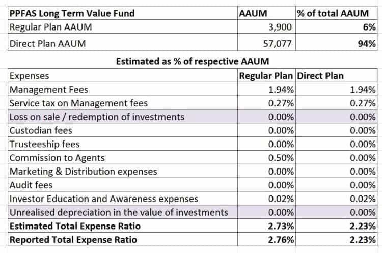 PPFAS-Long-Term-Value-Fund-Expense-Ratio