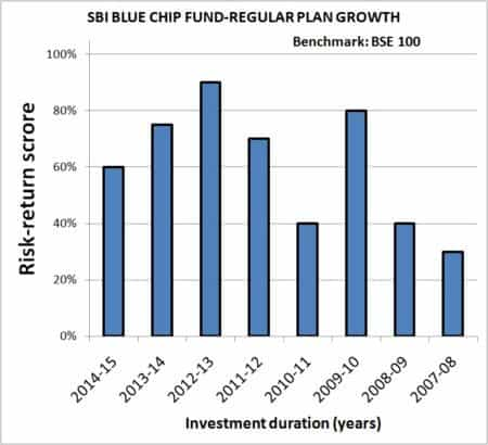 Year-on-Year-Mutual-Fund-SIP-returns-risk-analyzer-1
