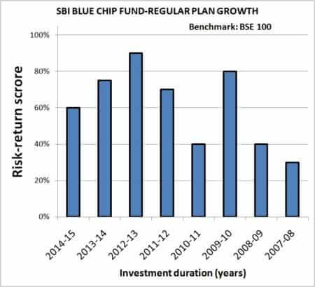 Year-on-Year-Mutual-Fund-SIP-returns-risk-analyzer-1