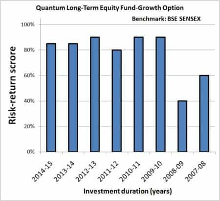 Year-on-Year-Mutual-Fund-SIP-returns-risk-analyzer-2