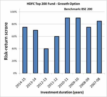 Year-on-Year-Mutual-Fund-SIP-returns-risk-analyzer-3
