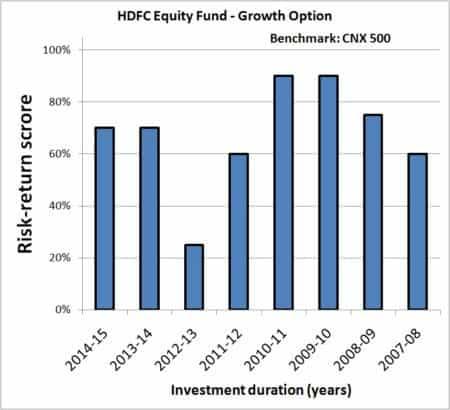 Year-on-Year-Mutual-Fund-SIP-returns-risk-analyzer-4