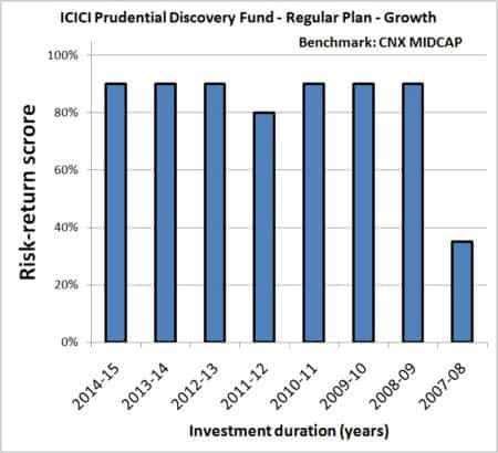 Year-on-Year-Mutual-Fund-SIP-returns-risk-analyzer-5