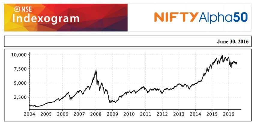 'High Beta Bank Nifty' - 5 News Result(s)