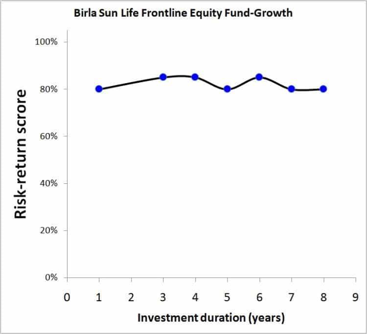 Birla-Sun-life-frontline-equity