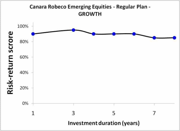 Canara-Robeco-Emerging-Equities