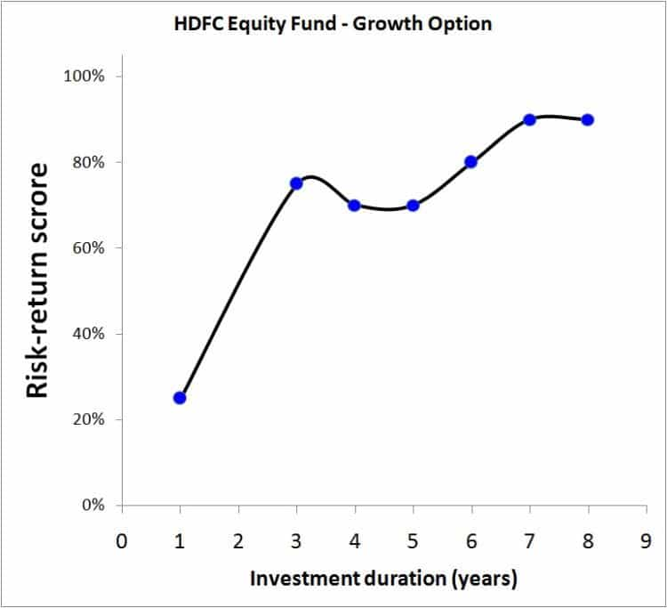 HDFC-Equity-2