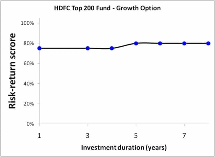 HDFC-Top-200