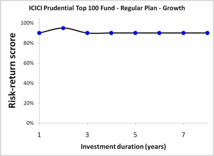 ICICI-Prudential-Top-100