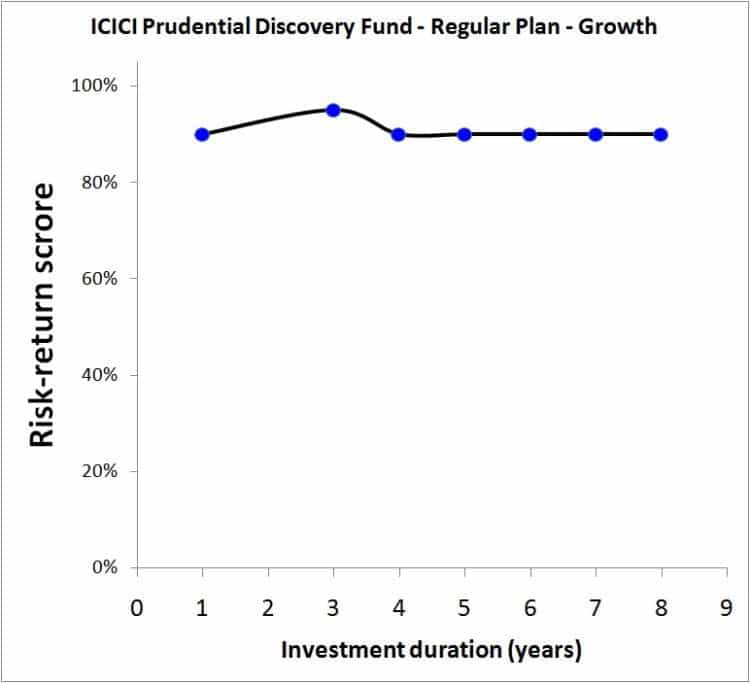ICICI-Value-Discovery-Fund