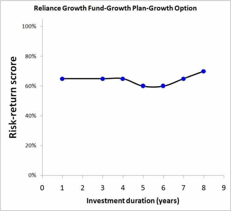 Reliance-Growth-Fund-2