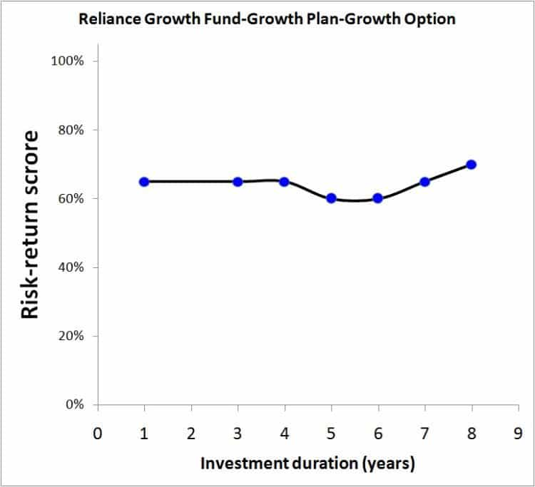 Reliance-Growth-Fund-2