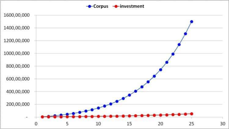 Retirement-corpus-1