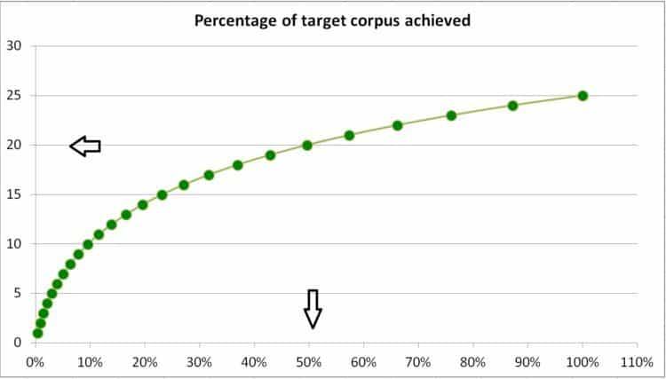 Retirement-corpus-2