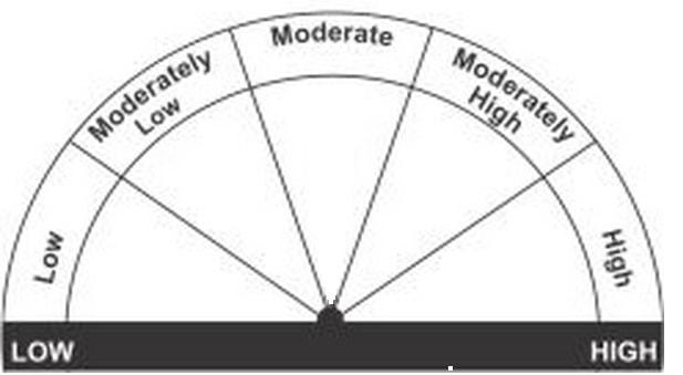 SEBI-new-riskometer