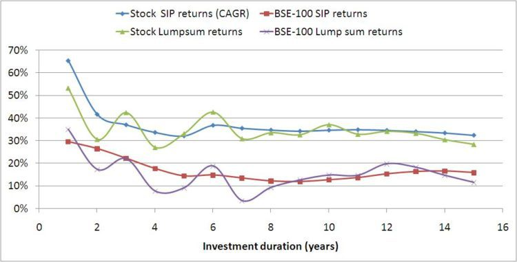 Returns for difference investment durations