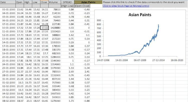Adusted Stock price data