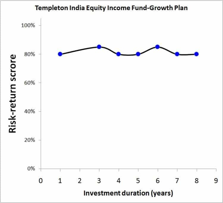 Templeton-India-Equity-Income-2