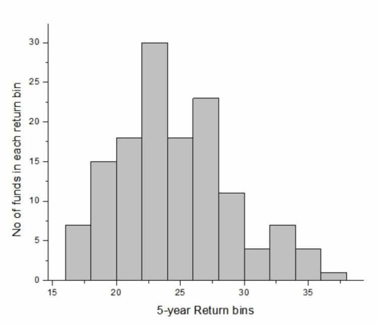 mutual-fund-category-average