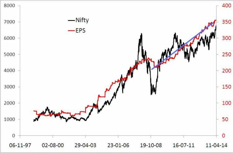 State of the markets Nifty EPS