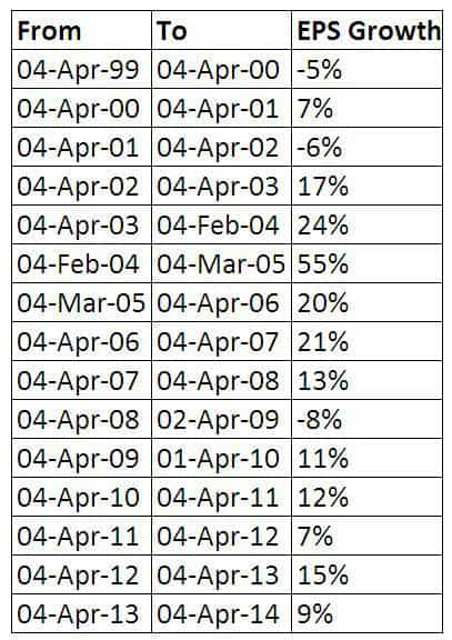 State of the markets Nifty EPS growth