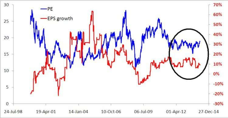State of the markets EPS growth vs PE