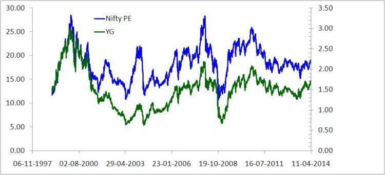 Nifty PE vs Yield Gap