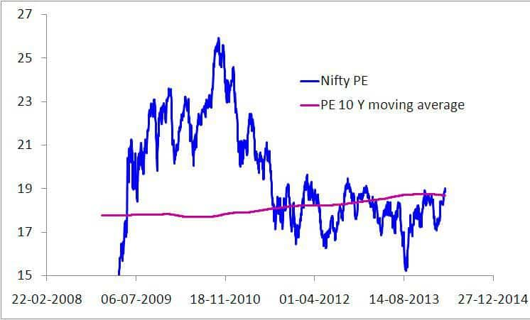 Nifty long term average