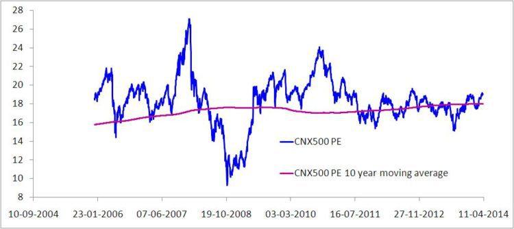 CNX 500 PE moving average