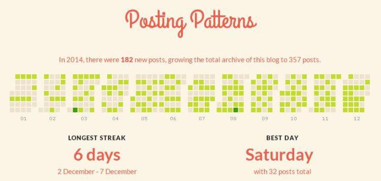 posting-pattern