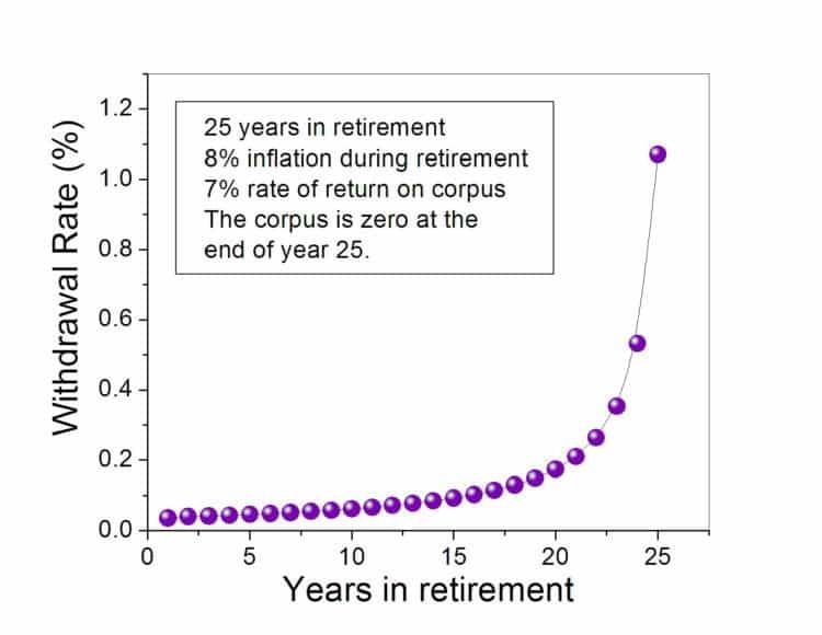 retirement withdrawal rate