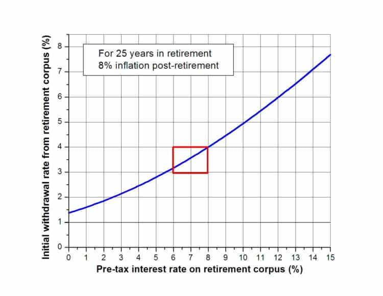 Retirement Withdrawal Rate Calculator