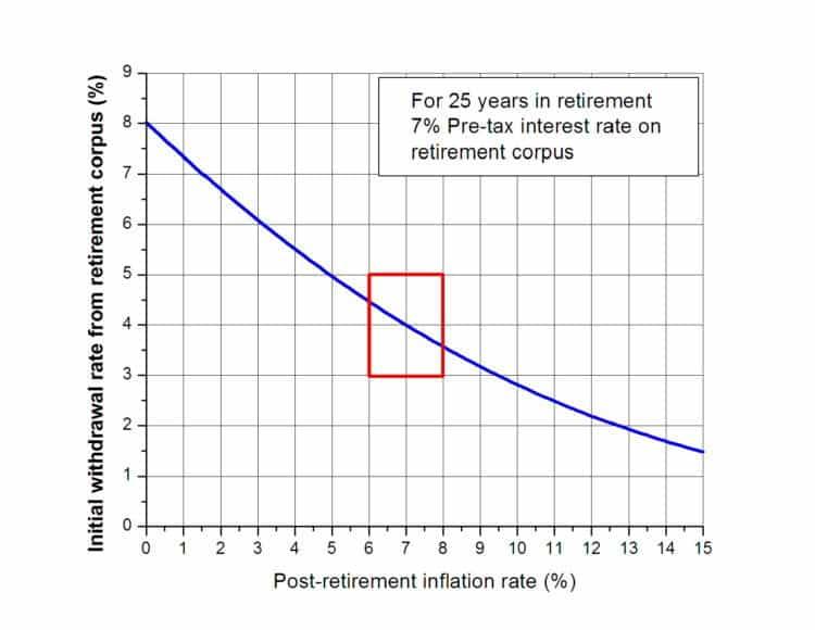 Retirement Withdrawal Rate Calculator