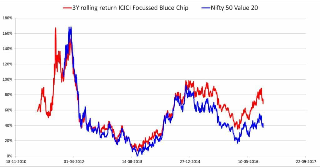 ICICI Focussed Blue Chip Rolling Retuns 1024x534 - How do I know if a mutual fund has beat its benchmark consistently?