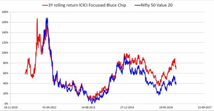 icici-focussed-blue-chip-rolling-retuns