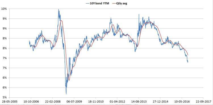 india-10-year-bond-yield