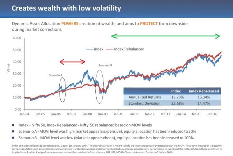 motilal-oswal-dynamic-equity-fund