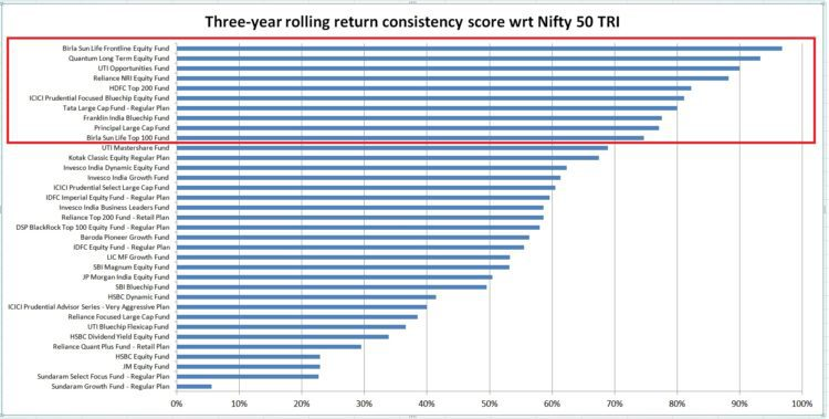 mutual-fund-performance-consistency-score-nifty-50-tri