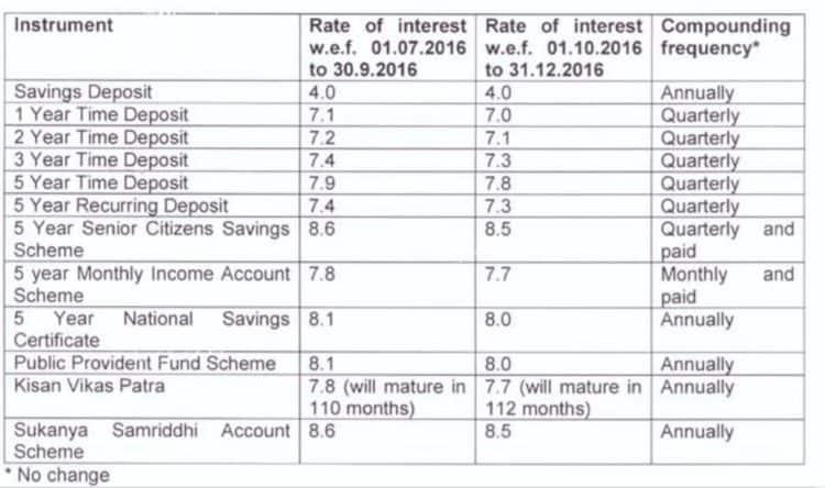 small-saving-rates-last-quarter-2016
