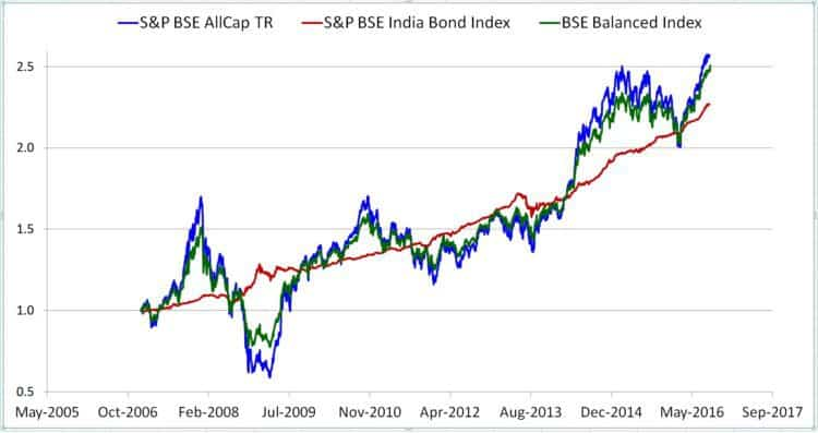 balanced-fund-index