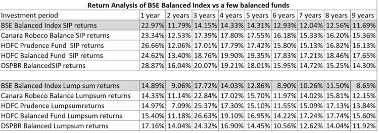 balanced-funds-returns-comparison