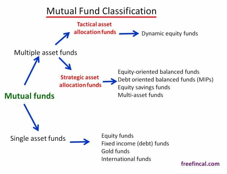 mutual-fund-classification
